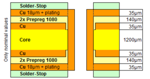 4 layer PCB defined layer buildup