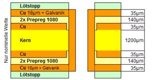 Leiterplatte 4 Lagen Definierter Lagenaufbau