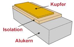 Alukern Leiterplatte 1 Lage
