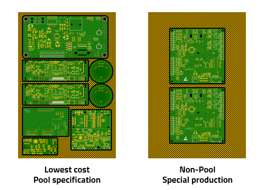 Printed Circuit Board production panel