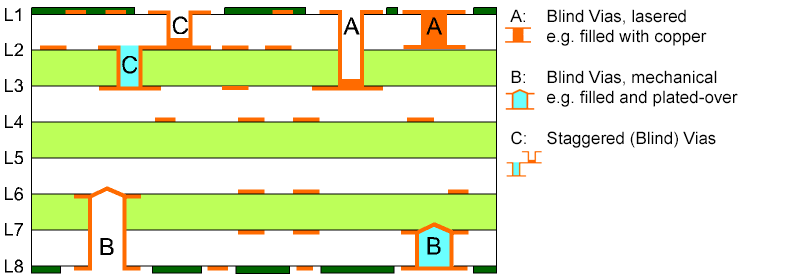 Design parameters for printed circuit board blind vias.