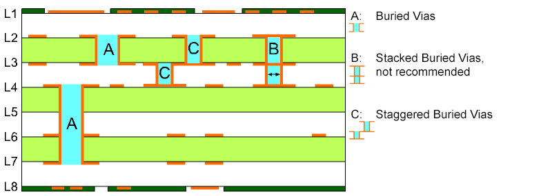 Design parameters for printed circuit board buried vias.