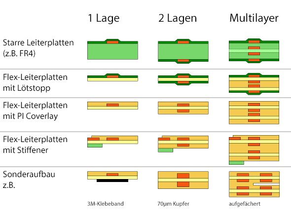 Flexible Leiterplatten Anwendungsbeispiele