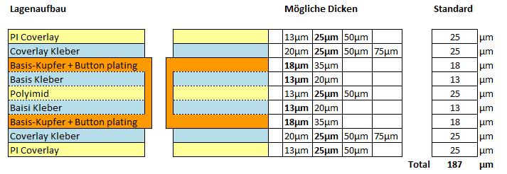Flexible Leiterplatte Lagenaufbau 2F-a
