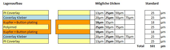 Flexible Leiterplatte Lagenaufbau 2F-l