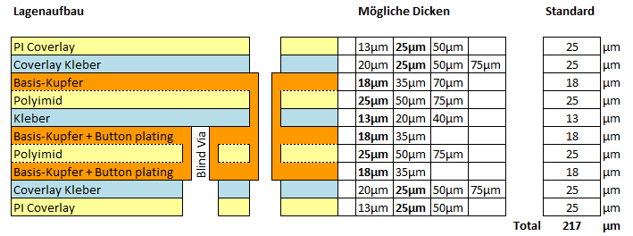 Flexible Leiterplatte Lagenaufbau 3F-l