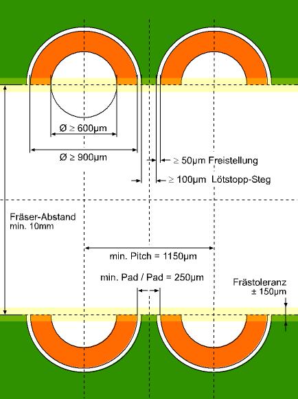 Skizze: Leiterplatte Halbloch Kantenkontakt
