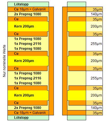 Leiterplatte 8 Lagen definierter Lagenaufbau