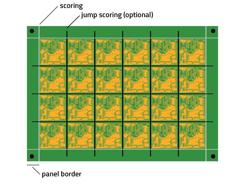 PCB jump scoring multiplier panel