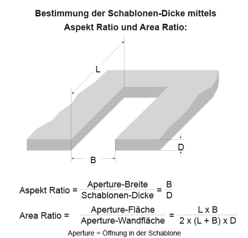 SMD Schablone Berechnung via Aspekt Ratio und Area Ratio