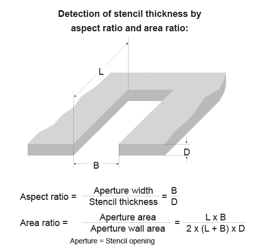 SMD stencil thickness calculation by aspect ratio and area ratio