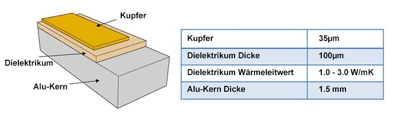 Metallkern Leiterplatte typisch